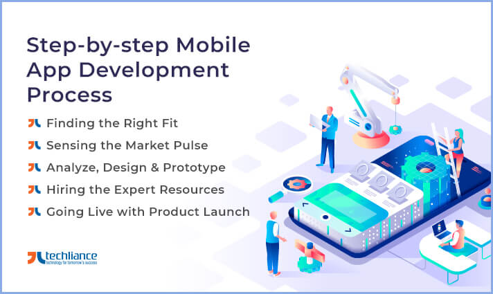 Step by step Procedure of Mobile App Development Process
